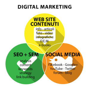 grafico digital marketing