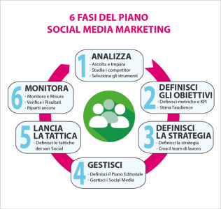 fasi del processo di social media mktg