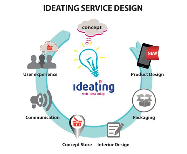 ideating service design