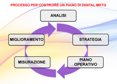 infografica processo di digital marketing