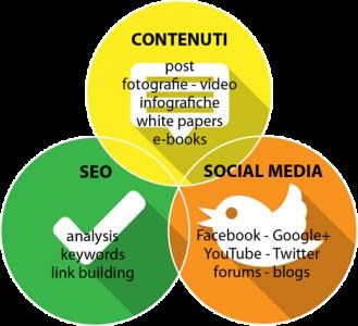 grafico seo+social+content