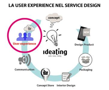 User experience - service design